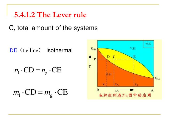 5.4.1.2 The Lever rule