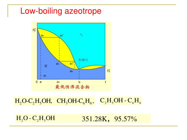 Low-boiling azeotrope