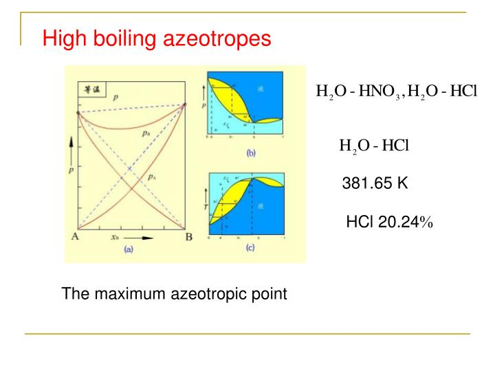 High boiling azeotropes