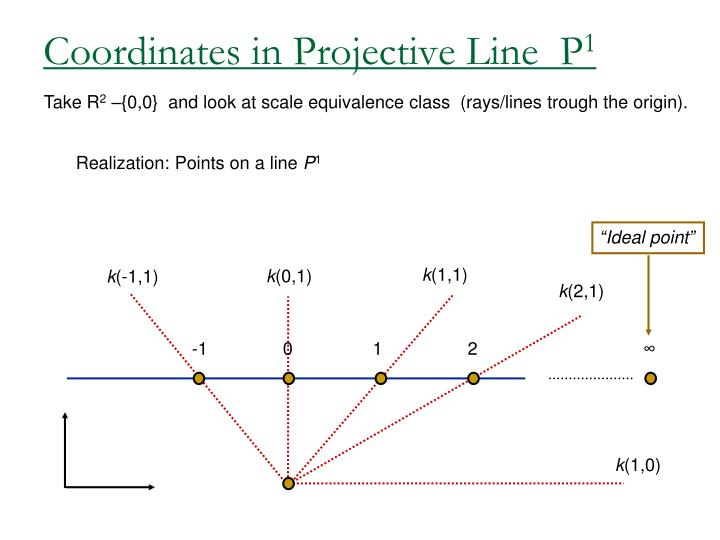 Coordinates in Projective Line  P