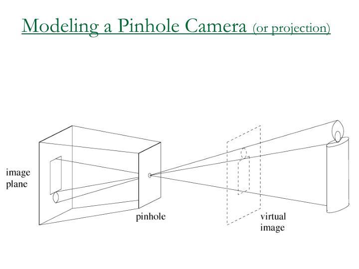 Modeling a Pinhole Camera