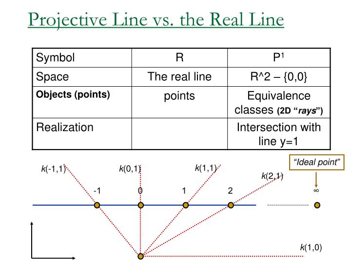 Projective Line vs. the Real Line