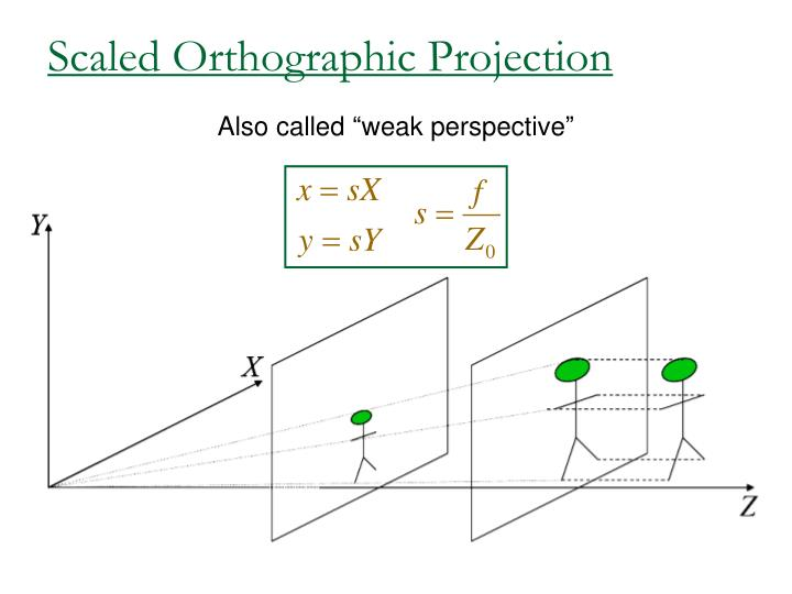 Scaled Orthographic Projection