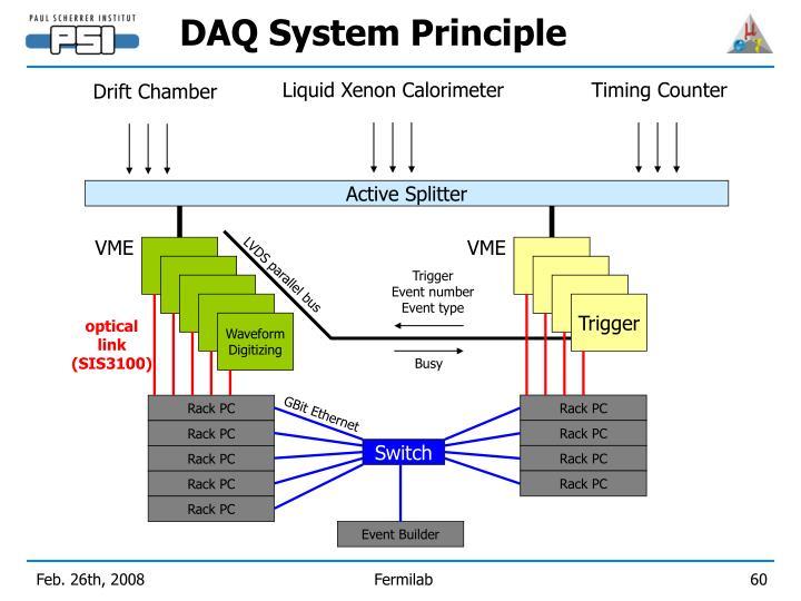 DAQ System Principle