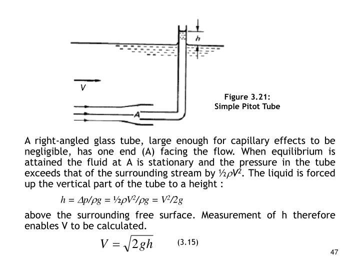Figure 3.21: Simple Pitot Tube
