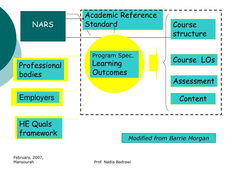 Academic Reference Standard