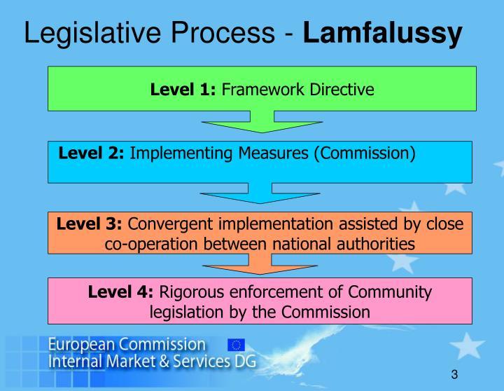 Legislative Process -