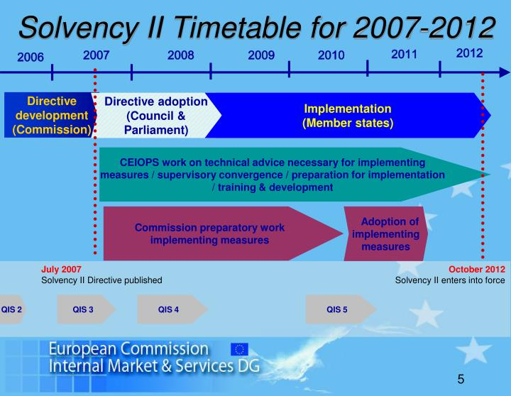 Solvency II Timetable for 2007-2012