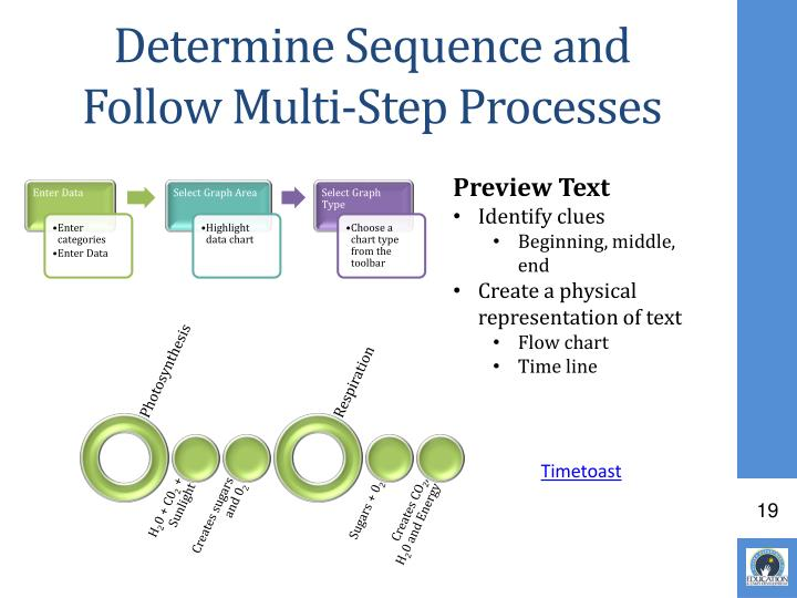 Determine Sequence and Follow Multi-Step Processes