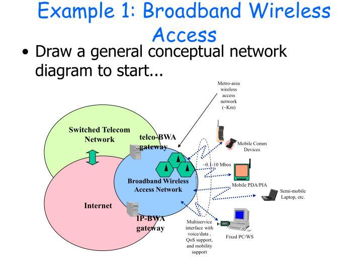 Example 1: Broadband Wireless Access