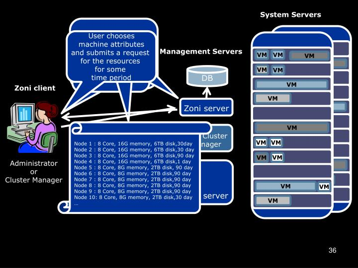 System Servers