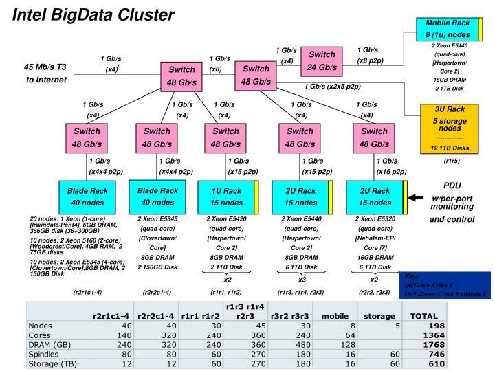 Intel BigData Cluster