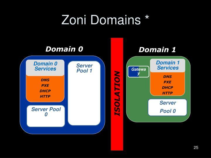 Zoni Domains *