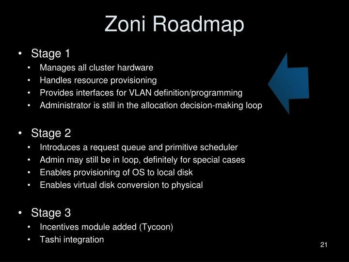 Zoni Roadmap