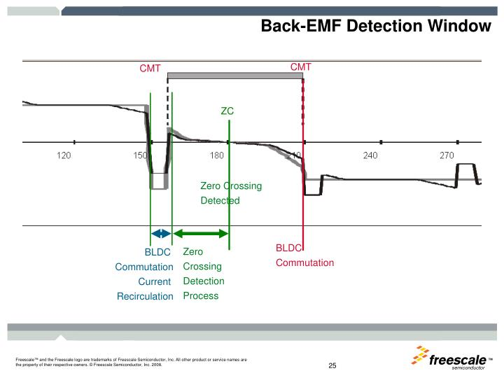 Back-EMF Detection Window