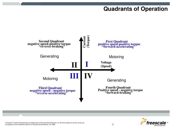 Quadrants of Operation