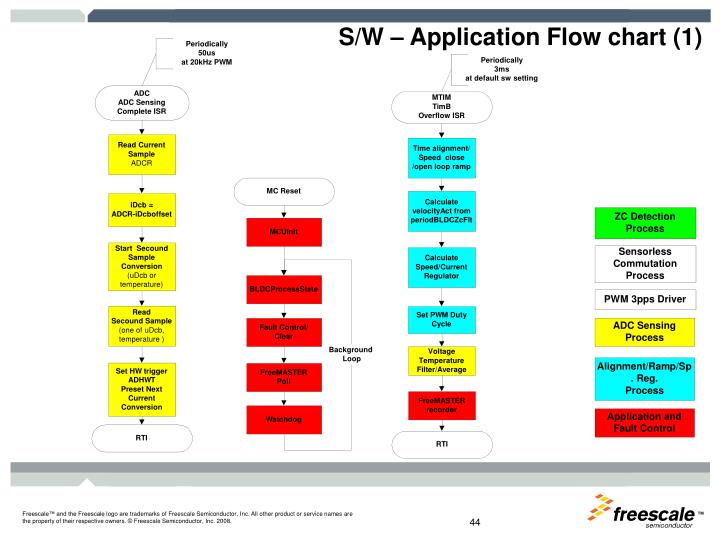 S/W – Application Flow chart (1)
