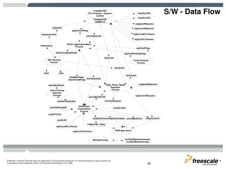 S/W - Data Flow