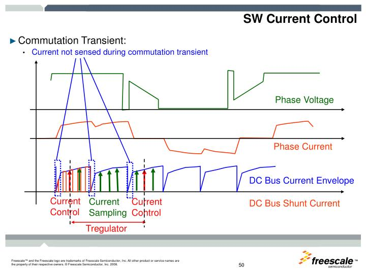 SW Current Control