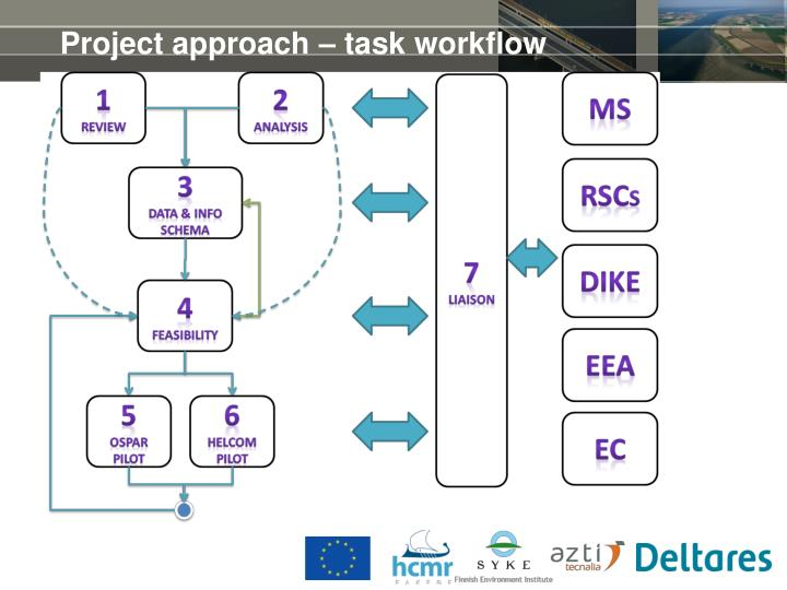 Project approach – task workflow