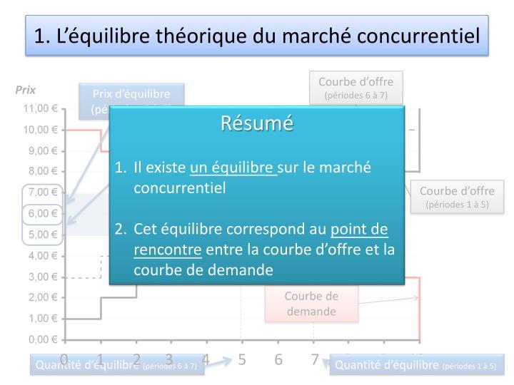 1. L'équilibre théorique du marché concurrentiel