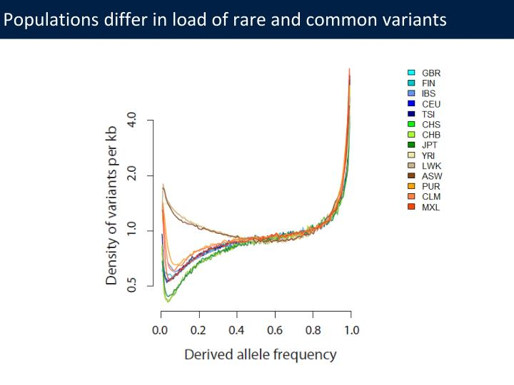 Populations differ in load of rare and common variants