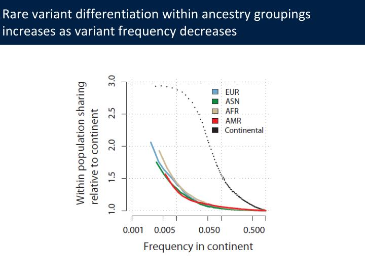 Rare variant differentiation within ancestry groupings increases as variant frequency decreases