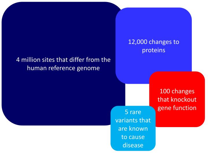 4 million sites that differ from the human reference genome
