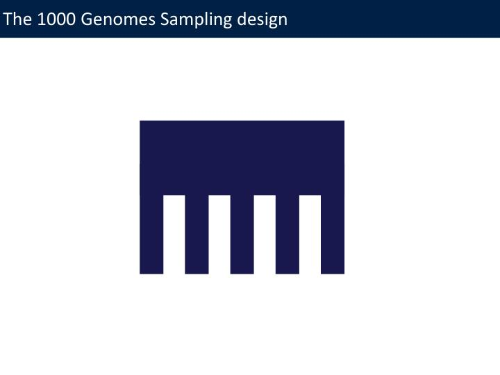 The 1000 Genomes Sampling design