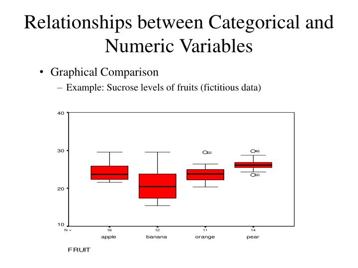 Relationships between Categorical and Numeric Variables