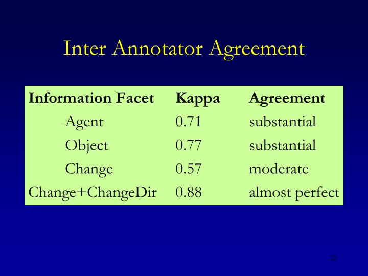Inter Annotator Agreement