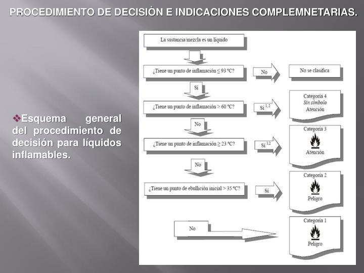 PROCEDIMIENTO DE DECISIÒN E INDICACIONES COMPLEMNETARIAS.