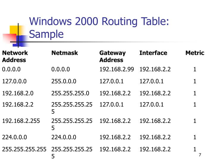 Windows 2000 Routing Table: Sample