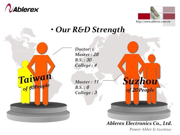Our R&D Strength