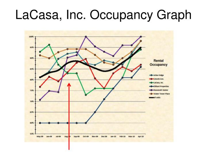 LaCasa, Inc. Occupancy Graph