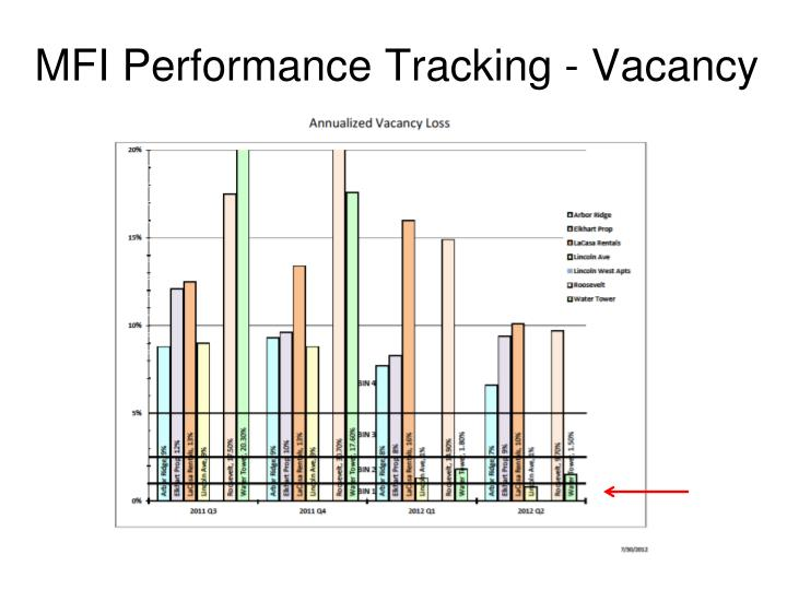 MFI Performance Tracking - Vacancy