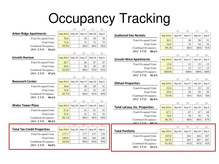 Occupancy Tracking