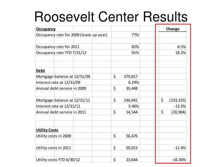Roosevelt Center Results