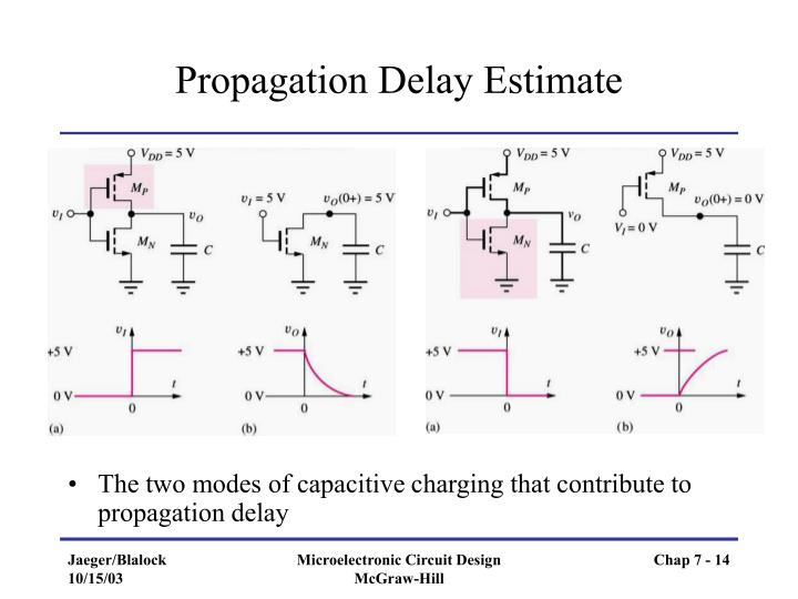 Propagation Delay Estimate