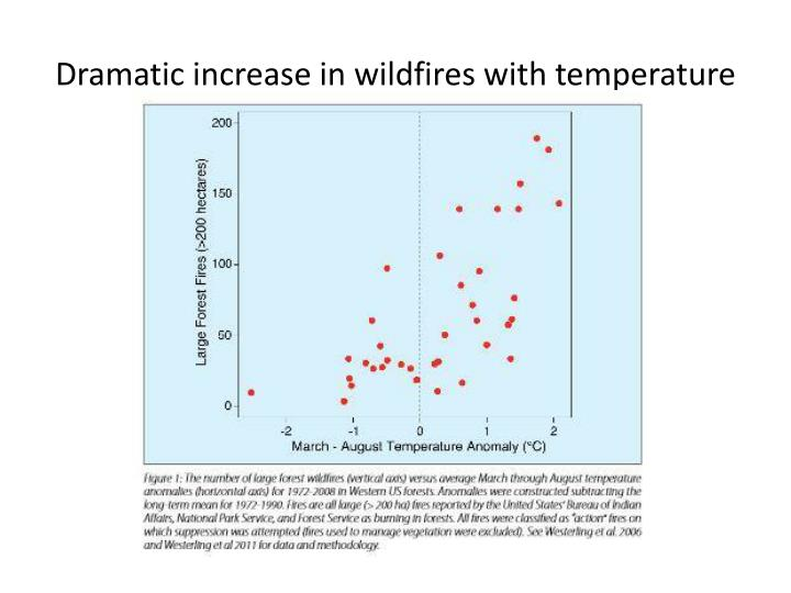 Dramatic increase in wildfires with temperature