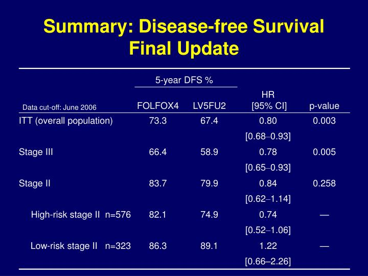 Summary: Disease-free Survival