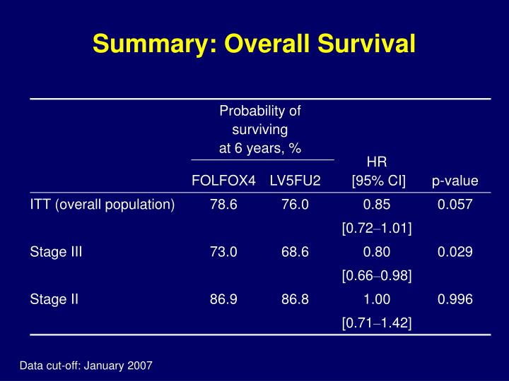 Summary: Overall Survival