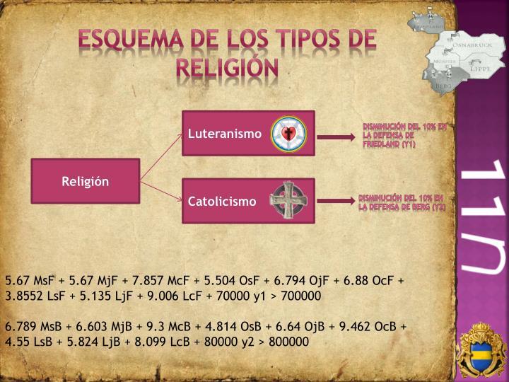 Esquema de los tipos de religión