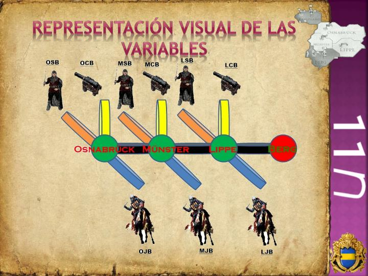 Representación Visual de