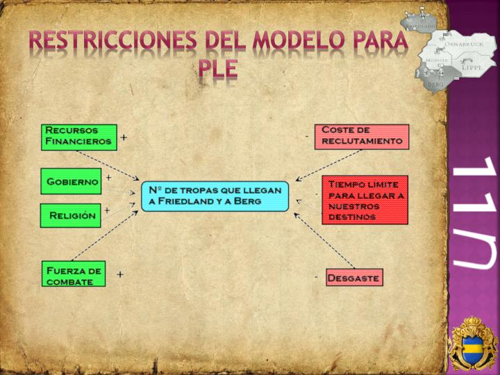 Restricciones del modelo para