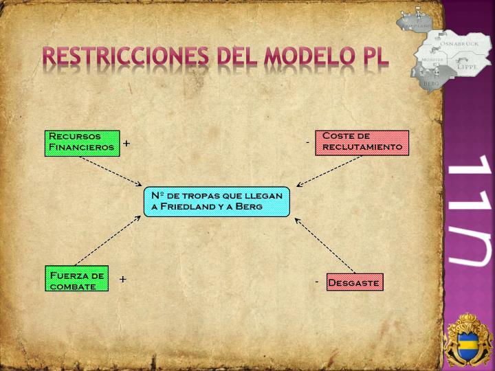 Restricciones del modelo