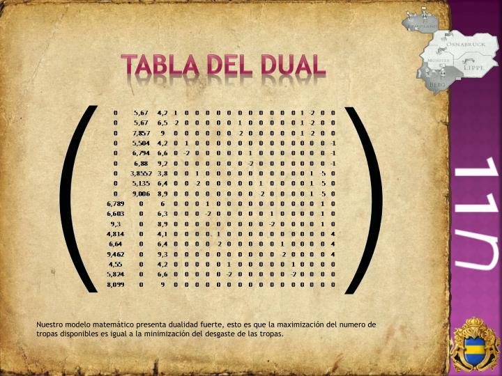Tabla del dual