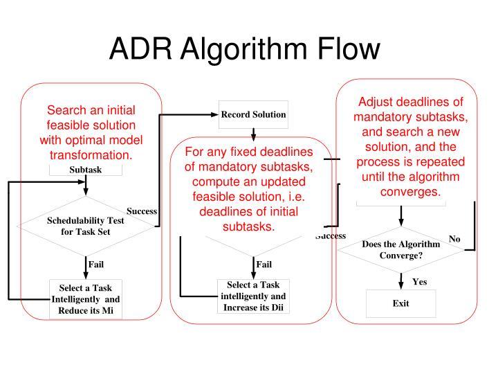 ADR Algorithm Flow