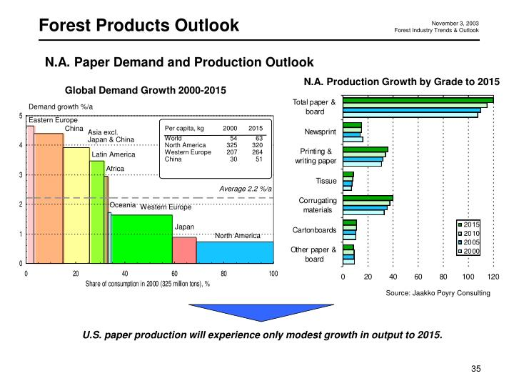 Forest Products Outlook