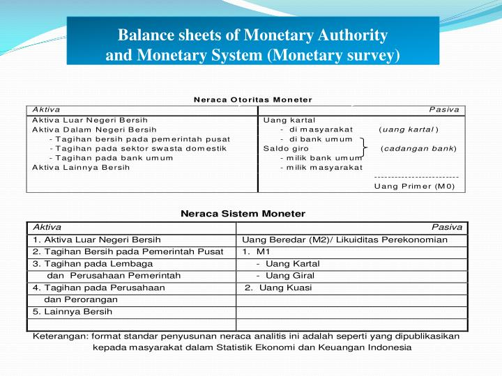 Balance sheets of Monetary Authority